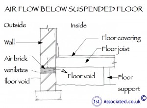 122 Air flow suspended floor copy