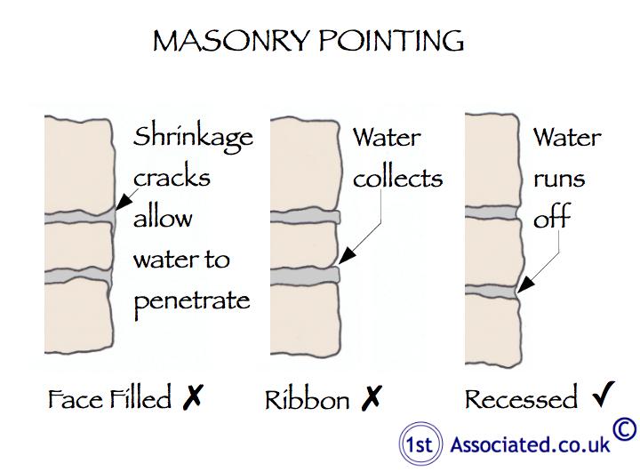 Masonry Pointing