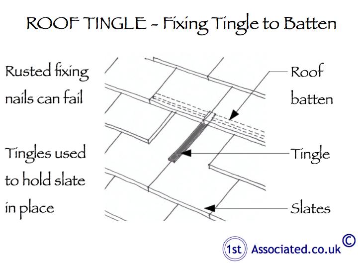 Lead tingles or lead slaps