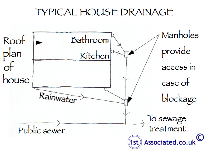 Typical house drainage