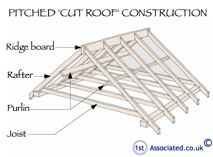 Purlins in pitched cut roof