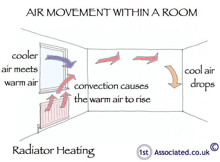 Internal radiators