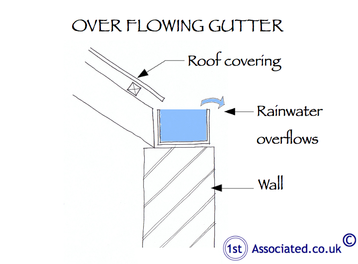 Over flowing gutter