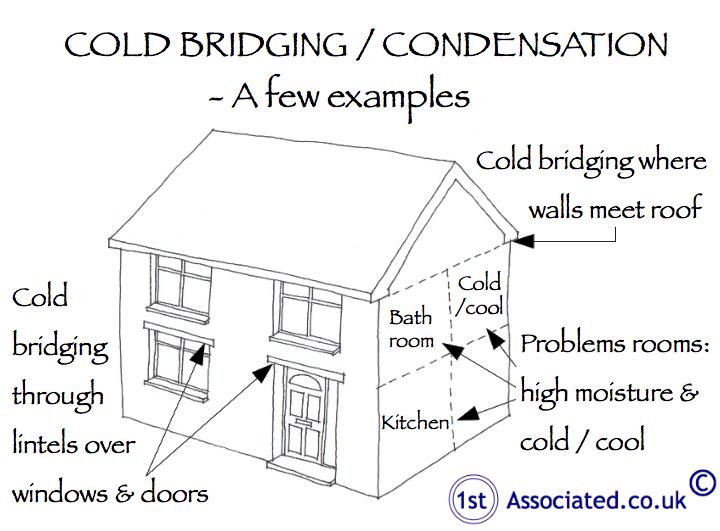 Cold bridging