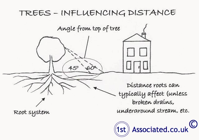Influencing distance